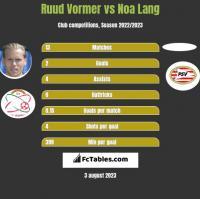 Ruud Vormer vs Noa Lang h2h player stats