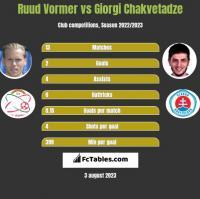 Ruud Vormer vs Giorgi Chakvetadze h2h player stats