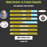Ruud Vormer vs Franck Kanoute h2h player stats