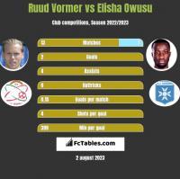 Ruud Vormer vs Elisha Owusu h2h player stats