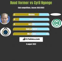 Ruud Vormer vs Cyril Ngonge h2h player stats