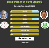 Ruud Vormer vs Aster Vranckx h2h player stats