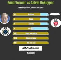 Ruud Vormer vs Calvin Dekuyper h2h player stats