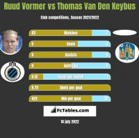 Ruud Vormer vs Thomas Van Den Keybus h2h player stats