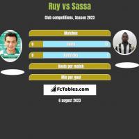 Ruy vs Sassa h2h player stats