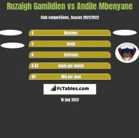 Ruzaigh Gamildien vs Andile Mbenyane h2h player stats