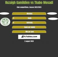 Ruzaigh Gamildien vs Thabo Mosadi h2h player stats
