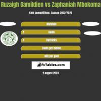 Ruzaigh Gamildien vs Zaphaniah Mbokoma h2h player stats
