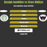 Ruzaigh Gamildien vs Sizwe Mdlinzo h2h player stats