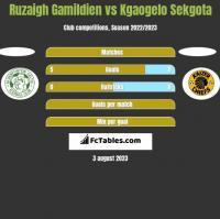 Ruzaigh Gamildien vs Kgaogelo Sekgota h2h player stats