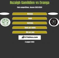 Ruzaigh Gamildien vs Evanga h2h player stats