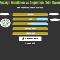 Ruzaigh Gamildien vs Augustine Chidi Kwem h2h player stats