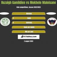 Ruzaigh Gamildien vs Mokhele Maloisane h2h player stats