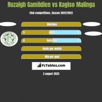 Ruzaigh Gamildien vs Kagiso Malinga h2h player stats