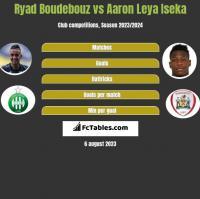 Ryad Boudebouz vs Aaron Leya Iseka h2h player stats