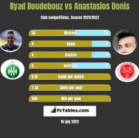 Ryad Boudebouz vs Anastasios Donis h2h player stats