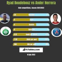 Ryad Boudebouz vs Ander Herrera h2h player stats