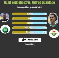 Ryad Boudebouz vs Andres Guardado h2h player stats