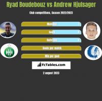 Ryad Boudebouz vs Andrew Hjulsager h2h player stats