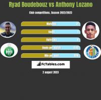 Ryad Boudebouz vs Anthony Lozano h2h player stats