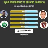 Ryad Boudebouz vs Antonio Sanabria h2h player stats