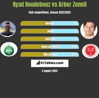 Ryad Boudebouz vs Arber Zeneli h2h player stats