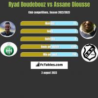 Ryad Boudebouz vs Assane Diousse h2h player stats