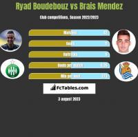 Ryad Boudebouz vs Brais Mendez h2h player stats