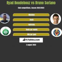 Ryad Boudebouz vs Bruno Soriano h2h player stats