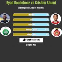 Ryad Boudebouz vs Cristian Stuani h2h player stats