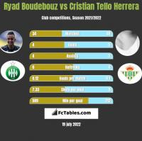 Ryad Boudebouz vs Cristian Tello Herrera h2h player stats