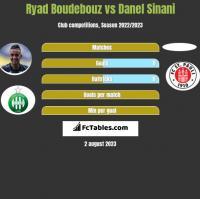 Ryad Boudebouz vs Danel Sinani h2h player stats