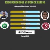 Ryad Boudebouz vs Dereck Kutesa h2h player stats