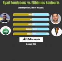 Ryad Boudebouz vs Efthimios Koulouris h2h player stats