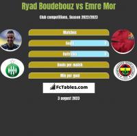 Ryad Boudebouz vs Emre Mor h2h player stats