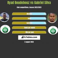 Ryad Boudebouz vs Gabriel Silva h2h player stats