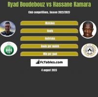 Ryad Boudebouz vs Hassane Kamara h2h player stats