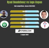 Ryad Boudebouz vs Iago Aspas h2h player stats