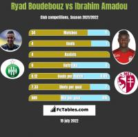Ryad Boudebouz vs Ibrahim Amadou h2h player stats