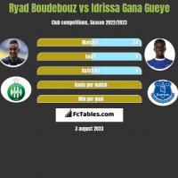 Ryad Boudebouz vs Idrissa Gana Gueye h2h player stats