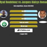 Ryad Boudebouz vs Jacques Alaixys Romao h2h player stats