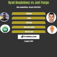 Ryad Boudebouz vs Javi Fuego h2h player stats