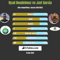 Ryad Boudebouz vs Javi Garcia h2h player stats