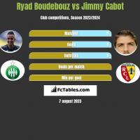 Ryad Boudebouz vs Jimmy Cabot h2h player stats