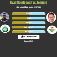 Ryad Boudebouz vs Joaquin h2h player stats
