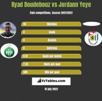 Ryad Boudebouz vs Jordann Yeye h2h player stats