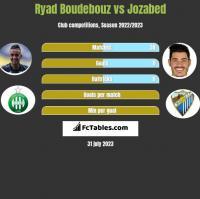 Ryad Boudebouz vs Jozabed h2h player stats