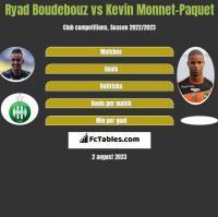Ryad Boudebouz vs Kevin Monnet-Paquet h2h player stats