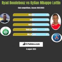 Ryad Boudebouz vs Kylian Mbappe Lottin h2h player stats