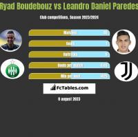 Ryad Boudebouz vs Leandro Daniel Paredes h2h player stats